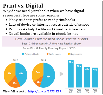 Print vs. Digital: the majority of children still prefer print books.